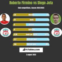 Roberto Firmino vs Diogo Jota h2h player stats