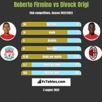 Roberto Firmino vs Divock Origi h2h player stats