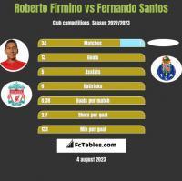 Roberto Firmino vs Fernando Santos h2h player stats