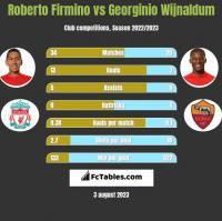 Roberto Firmino vs Georginio Wijnaldum h2h player stats