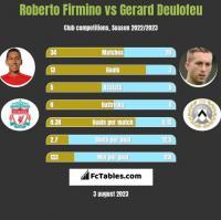 Roberto Firmino vs Gerard Deulofeu h2h player stats