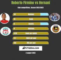 Roberto Firmino vs Hernani h2h player stats