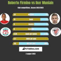 Roberto Firmino vs Iker Muniain h2h player stats