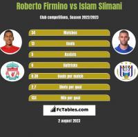 Roberto Firmino vs Islam Slimani h2h player stats