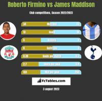 Roberto Firmino vs James Maddison h2h player stats