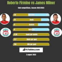 Roberto Firmino vs James Milner h2h player stats