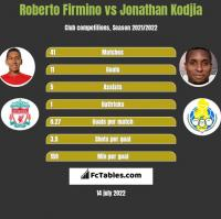 Roberto Firmino vs Jonathan Kodjia h2h player stats