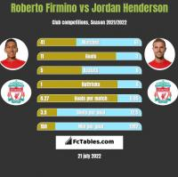 Roberto Firmino vs Jordan Henderson h2h player stats