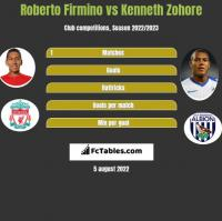 Roberto Firmino vs Kenneth Zohore h2h player stats