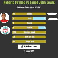 Roberto Firmino vs Lenell John-Lewis h2h player stats