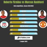 Roberto Firmino vs Marcus Rashford h2h player stats