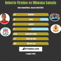 Roberto Firmino vs Mbwana Samata h2h player stats