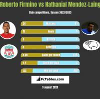 Roberto Firmino vs Nathanial Mendez-Laing h2h player stats