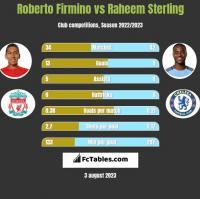 Roberto Firmino vs Raheem Sterling h2h player stats