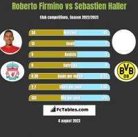 Roberto Firmino vs Sebastien Haller h2h player stats