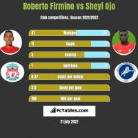 Roberto Firmino vs Sheyi Ojo h2h player stats