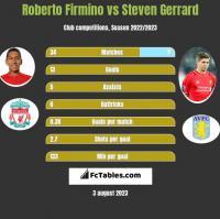 Roberto Firmino vs Steven Gerrard h2h player stats