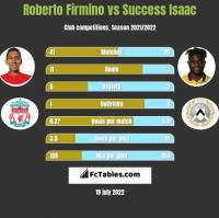 Roberto Firmino vs Success Isaac h2h player stats