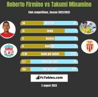 Roberto Firmino vs Takumi Minamino h2h player stats