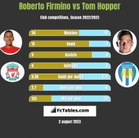 Roberto Firmino vs Tom Hopper h2h player stats