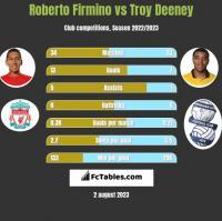 Roberto Firmino vs Troy Deeney h2h player stats