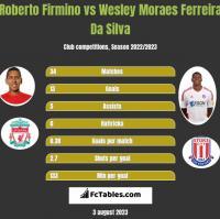 Roberto Firmino vs Wesley Moraes Ferreira Da Silva h2h player stats