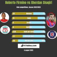 Roberto Firmino vs Xherdan Shaqiri h2h player stats