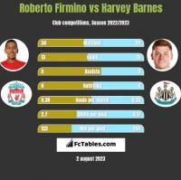 Roberto Firmino vs Harvey Barnes h2h player stats