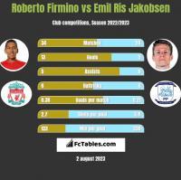 Roberto Firmino vs Emil Ris Jakobsen h2h player stats