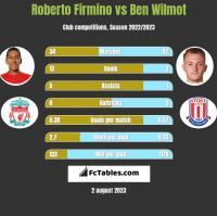 Roberto Firmino vs Ben Wilmot h2h player stats