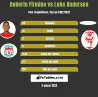 Roberto Firmino vs Luke Andersen h2h player stats