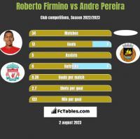 Roberto Firmino vs Andre Pereira h2h player stats