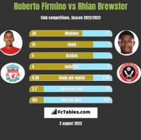 Roberto Firmino vs Rhian Brewster h2h player stats