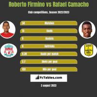 Roberto Firmino vs Rafael Camacho h2h player stats