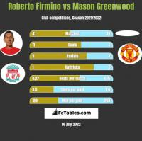 Roberto Firmino vs Mason Greenwood h2h player stats