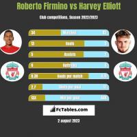 Roberto Firmino vs Harvey Elliott h2h player stats
