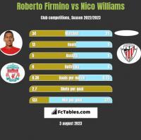 Roberto Firmino vs Nico Williams h2h player stats
