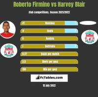 Roberto Firmino vs Harvey Blair h2h player stats