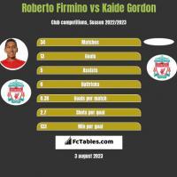 Roberto Firmino vs Kaide Gordon h2h player stats