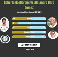 Roberto Gagliardini vs Alejandro Daro Gomez h2h player stats