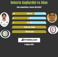 Roberto Gagliardini vs Allan h2h player stats