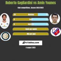 Roberto Gagliardini vs Amin Younes h2h player stats
