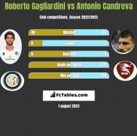 Roberto Gagliardini vs Antonio Candreva h2h player stats
