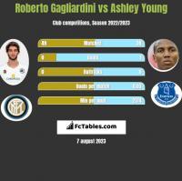 Roberto Gagliardini vs Ashley Young h2h player stats