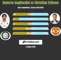 Roberto Gagliardini vs Christian Eriksen h2h player stats