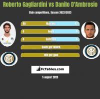 Roberto Gagliardini vs Danilo D'Ambrosio h2h player stats