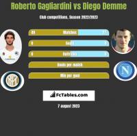 Roberto Gagliardini vs Diego Demme h2h player stats