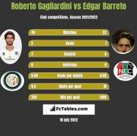 Roberto Gagliardini vs Edgar Barreto h2h player stats