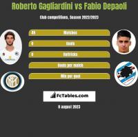 Roberto Gagliardini vs Fabio Depaoli h2h player stats