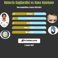 Roberto Gagliardini vs Hans Hateboer h2h player stats